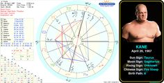 Kane's birth chart.  http://www.astrologynewsworld.com/index.php/galleries/celeb-gallery/item/kane #astrology #birthday #birthchart #natalchart #taurus #kane