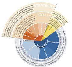 Visualising sustainability in cities