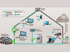 Internet pela tomada já é realidade - http://www.blogpc.net.br/2015/02/Internet-pela-tomada-ja-e-realidade.html #internet