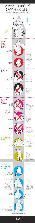 Arya's Kill List - Game of Thrones: