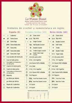 Crochet symbols and names in spanish and english (USA & U.K) / Símbolos de… Crochet Stitches Chart, Crochet Abbreviations, Crochet Diagram, Filet Crochet, Crochet Patterns, Tunisian Crochet, Doily Patterns, Mode Crochet, Crochet Basics