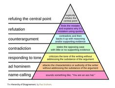 The Hierarchy of Arguments – by @paulg