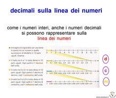 decimali+sulla+linea+dei+numeri.jpg (1174×996)