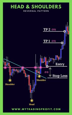 Head and Shoulders Pattern Trading Quotes, Intraday Trading, Forex Trading Tips, Forex Trading System, Stock Trading Strategies, Trade Finance, Stock Charts, Technical Analysis, Stock Market