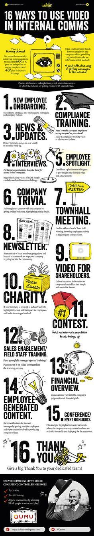 [infographie] 16 façons d'utiliser la vidéo en communication interne - Madmagz Com'In