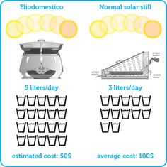 How the solar still works (Image: Gabriele Diamanti).Sea water turned into fresh drinking water. Salt And Water, Fresh Water, Solar Still, Solar Power Facts, Water Generator, Solar Oven, How To Make Drinks, Solar Water, Water Purification