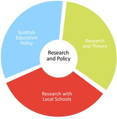 Research and Policy   General Teaching Council for Scotland