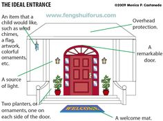 Selecting or Choosing the Main Door in Feng Shui
