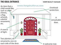 Selecting or Choosing the Main Door in Feng Shui