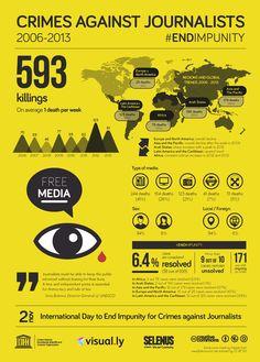 Ataques contra periodistas: acabad con la impunidad -> http://selenus.es/index.php/2014/11/02/asesinatos-de-periodistas-acabad-con-la-impunidad/