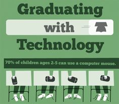 Graduating with Technology