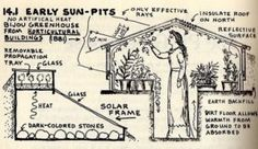 A sun pit solar greenhouse takes full advantage of the sun's energy and the . A sun pit solar Backyard Greenhouse, Greenhouse Plans, Greenhouse Wedding, Miniature Greenhouse, Cheap Greenhouse, Underground Greenhouse, Potager Bio, Cold Frame, Aquaponics System