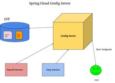 Make & Know Java: Microservice : Access Properties from Spring Cloud #SpringCloud#Dzone#Microservice#java