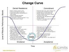 logical levels of change dilts - Hledat Googlem