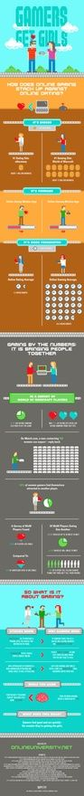 Are Online Gaming Sites Better Matchmakers Than Online Dating Sites? #Infographic click image  http://wefirstmet.com
