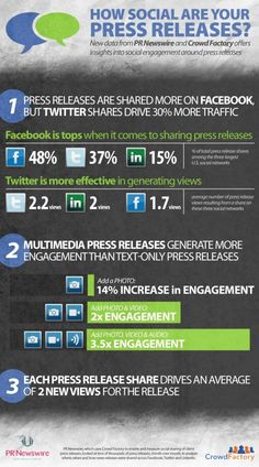 Press releases are very important in PR. Social media websites drive press releases to reach more people. Find what what social media is most effective. Internet Marketing, Online Marketing, Social Media Marketing, Digital Marketing, Marketing Ideas, Content Marketing, Public Relations, Social Media Tips, Social Networks