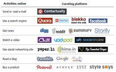 인터넷 활동에 따른 큐레이션 서비스 현황