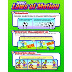 """Sir Isaac Newton's three laws of motion are defined and illustrated with familiar activities. Back of chart features reproducible activities, subject information, and helpful tips. 17"""" x 22"""" classroom                                                                                                                                                      More"""