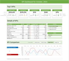 Sales Dashboard Corporate Budgeting Forecasting Pinterest - Weekly sales dashboard template