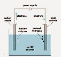 Electrolisis de una disolución de cloruro de sodio (NaCl)