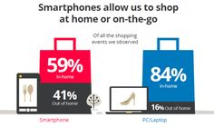 34 Enlightening Statistics Marketers Should Know About Multi-Screen Usage [Google Data]