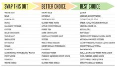AlkaMind Swap This For That - A NEW Food Chart! We are faced with so many food options every day! Becoming healthier doesn't have to be deprivation & taking away all of your favorite foods Transitioning to an alkaline lifestyle is easier than you may think. By changing just a few eating habits can make a huge difference to your health and your energy Focusing on small simple changes makes healthy eating more manageable & sustainable over the long term #alkaline #alkalinediet #getofyouracid