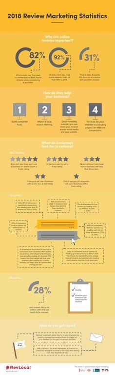 review_marketing_infographic_2018 #digitalmarketing2018