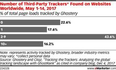 More to learn about tracking pixels and scripts... https://www.emarketer.com/content/ad-trackers-are-on-more-than-75-of-web-pages?ecid=NL1001