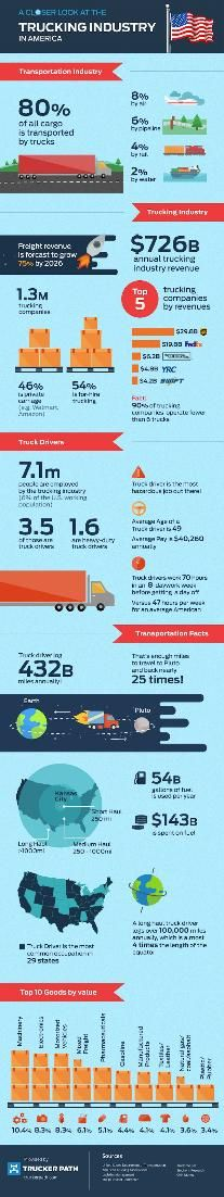 Incredible statistics of Trucking in the US: