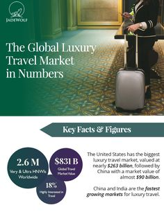 Have you ever wondered how large the global luxury travel market actually is? In this insightful infographic, we break it down for you in numbers. Luxury Travel, How To Find Out, Infographic, Marketing, Infographics, Visual Schedules