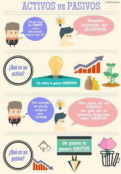 Cartel infografía de la diferencia entre ingresos activos e ingresos pasivos.  Educacion Financiera y economía