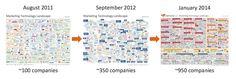 The evolution of Marketing Technology Landscape (via Brinker, Chiefmartec) Marketing Technology, Marketing Automation, The Marketing, New Technology, Social Media Marketing, Digital Marketing, Technology Management, Advertising, Infographics