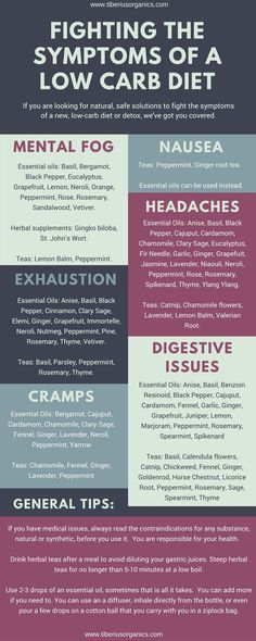 Struggling with the nasty symptoms of your new Keto, or Paleo diet? Tons of ideas to get you through a low carb flu with essential oils and herbs. Atkins Diet, Keto Diet Plan, Diet Meal Plans, Meal Prep, Keto Meal, Low Carb Flu, Low Carb Diet, Ketogenic Diet For Beginners, Keto For Beginners
