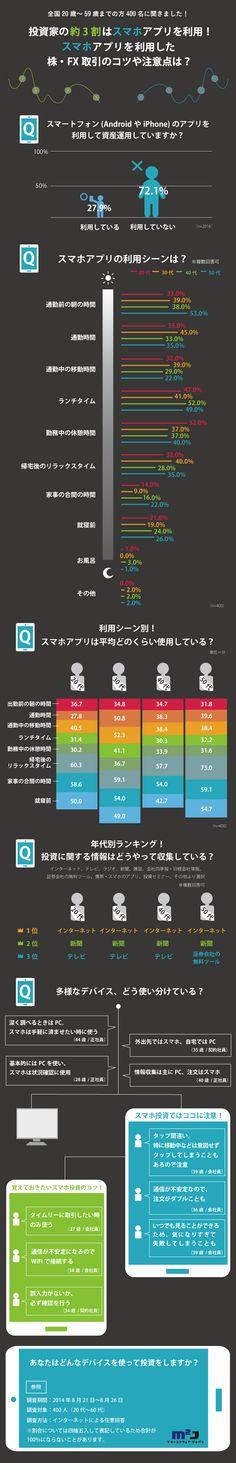 【インフォグラフィック】投資家の約3割はスマホアプリを利用!スマホアプリを利用した株・FX取引のコツや注意点は? - ニュースに関するマネーコラム|Harmoney.jp