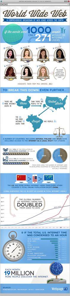 Web Usage Across The Earth