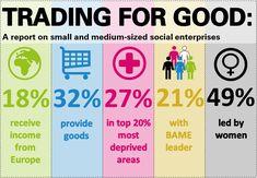 Socialbusinessdiagram  Enterpise    Social Enterprise