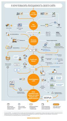 Infographicsmag - Инфографика о продвижении сайта в интернете