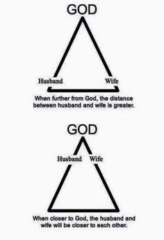 God, Husband, and Wife