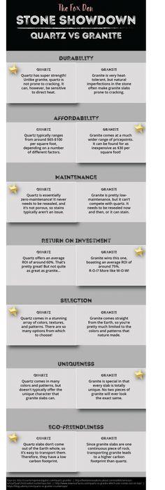 Infographic: Quartz vs Granite – The Fox Den