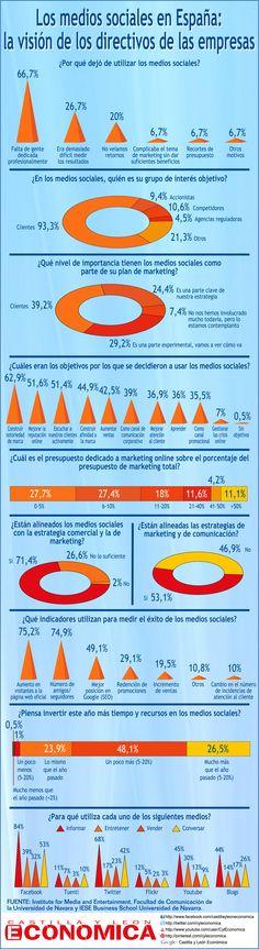 Los medios sociales en España: la visión de los directivos de las empresas - #infografia #infographic