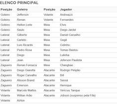 Tabela elenco do Botafogo (Foto: GloboEsporte.com)