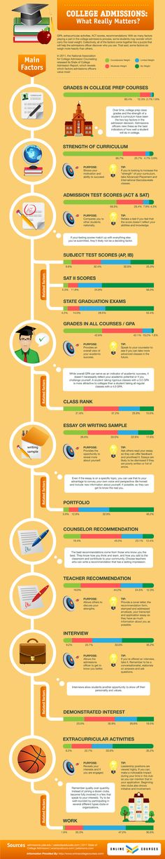 "Infographic about ""what really matters"" in college admissions."