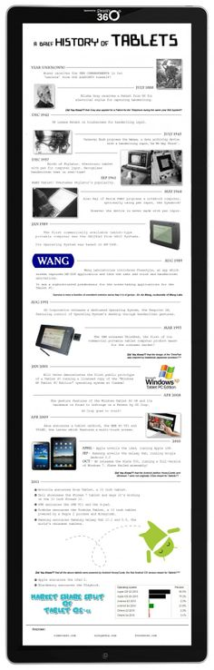 A brief history of #Tablets