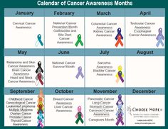 Google Image Result for http://nicole-walters.com/wp-content/uploads/2011/10/Cancer-Calendar.png
