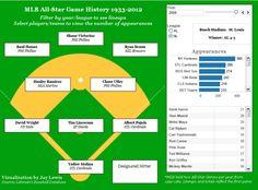 MLB All-Star History