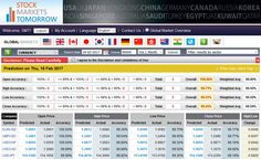 Top Major currencies predicted on 16th Feb 2017 with an accuracy of 99.45%. Accuracy of the predicted prices are Open : 100.00, High : 99.71%, Low : 99.51%, Close : 99.45%.