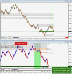 April 10th, 2015 - Low Volume Entry on EURUSD due to grander setup and lots of Trend for 1:3 Risk:Reward