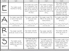 Fluency Rubric for Partner Reads