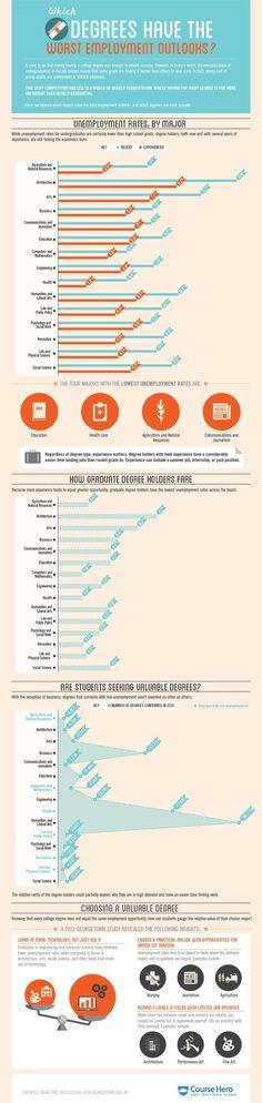 History hardest college majors