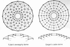 Fuller Tensegrity Dome -Geiger's Cable Dome